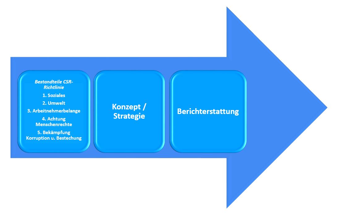 Bestandteile der CSR-Richtlinie