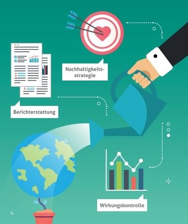 Unternehmensberatung: Nachhaltigkeit für Behörden in Leipzig