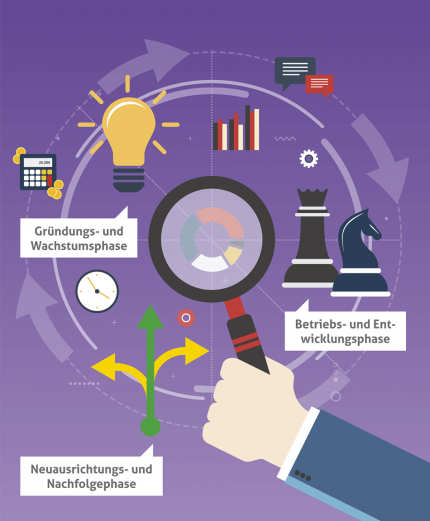Unternehmenslebenszyklus Altenburg